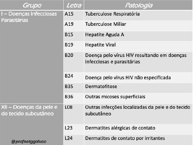 Tabela Doenças