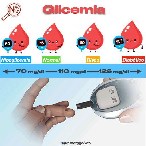 Níveis de glicemia