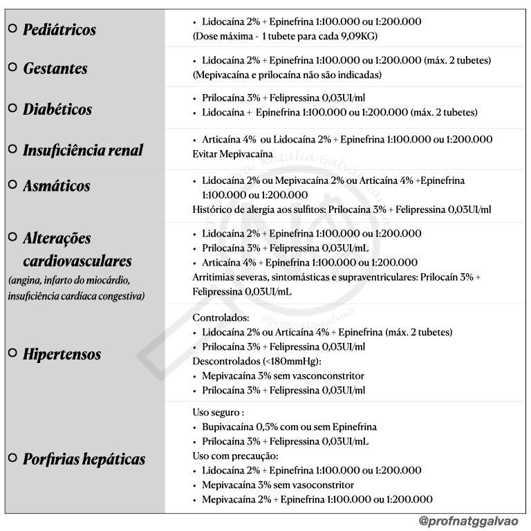 Contra indicações do uso de anestésico odontológicos