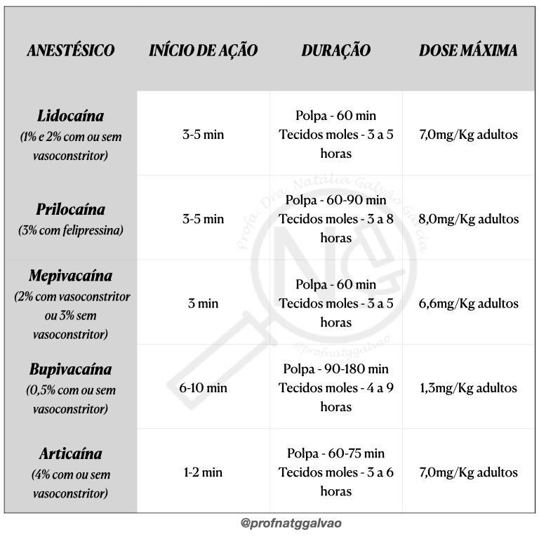 tabela de anestésicos odontológicos