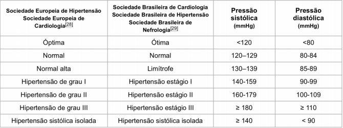 Tabela Hipertensão
